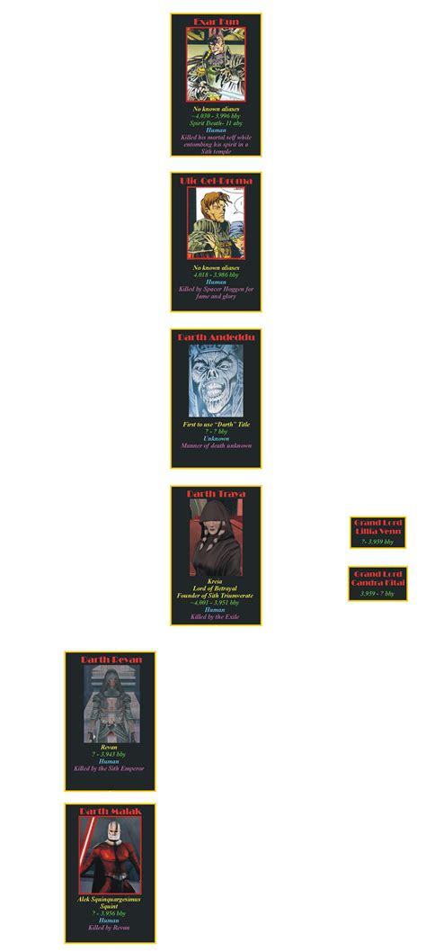 The Star Wars Timeline Almanac - The Legends Sith Lord