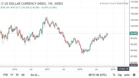 Crypto Index Forex | Dibs Method Forex Factory