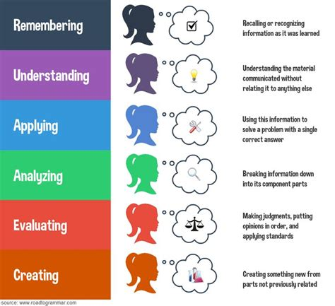 Bloom's Revised Taxonomy, Infographic | Classroom